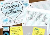 Thumbnail of Students Love Technology infographic